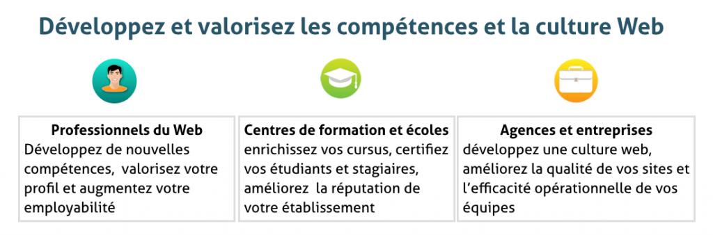 Image affichant un texte qui présente un bref argumentaire à propos de la certification Opquast pour les professionnels, les écoles du web et les agences